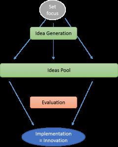 creative process model